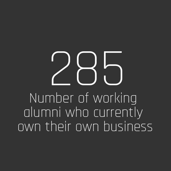 285 Number of working alumni who currently own their own business.