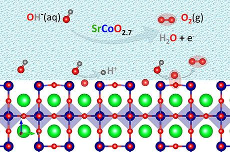 Alexie Kolpak makes an important step toward widespread adoption of water splitting in alternative to fossil fuels.