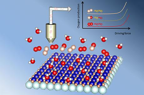 Study: Some catalysts contribute their own oxygen for reactions